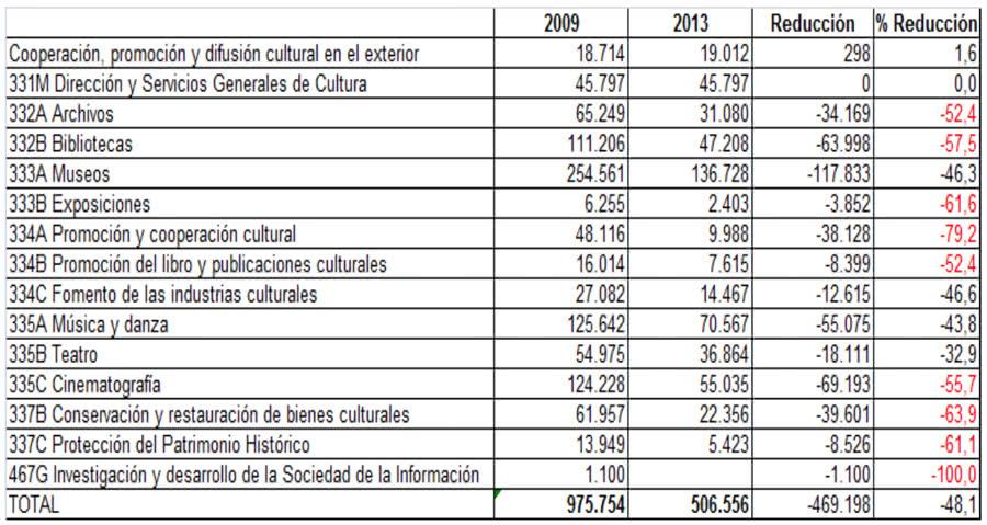 Evolución del gasto de la Secretaría de Estado de Cultura 2009-2013. Fuente: La financiación de las artes y de la cultura en el contexto europeo.
