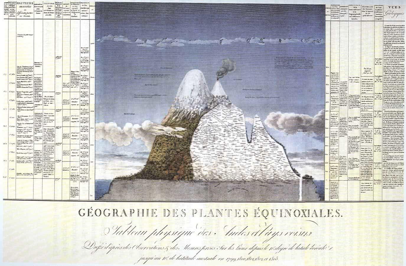 Alexander von Humboldt Geographie des plantes equinoxiales
