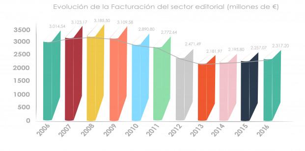 170613IMA-FGEE-Grafico barras Evoluci¢n Facturaci¢n 2006-2016 - 2