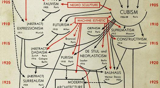 Diagrama de Alfred H. Barr para el catálogo de la exposición 'Cubism and Abstract Art' (detalle) (1936).